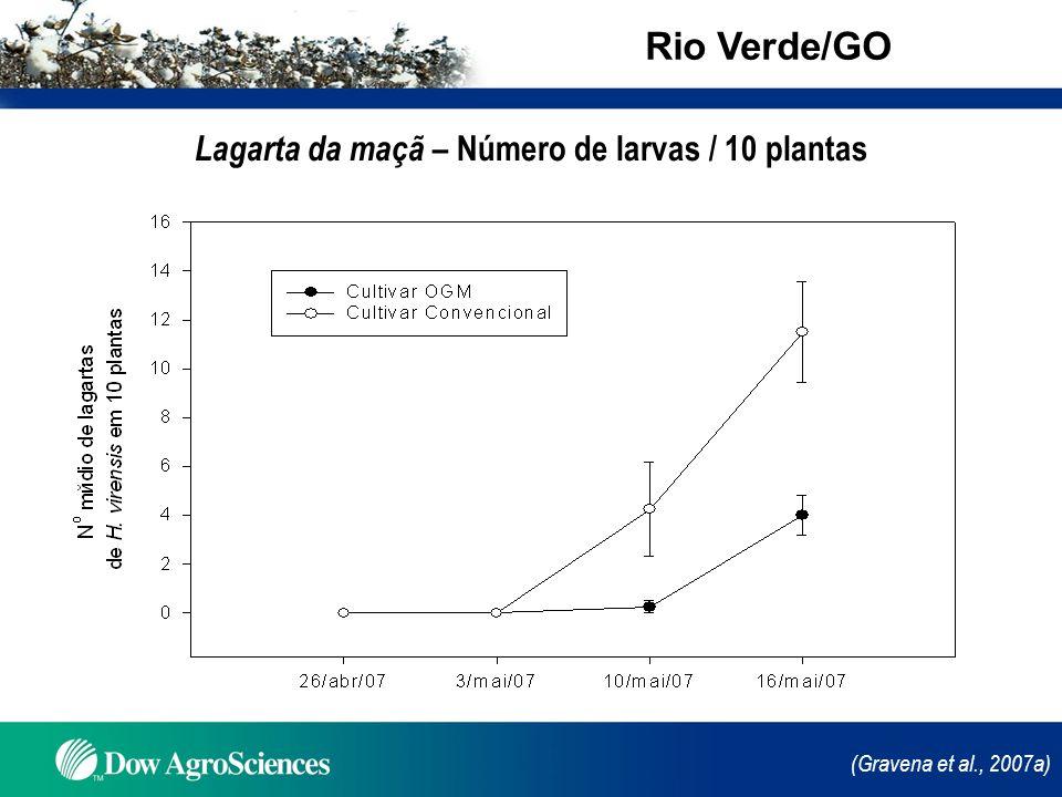 (Gravena et al., 2007a) Lagarta da maçã – Número de larvas / 10 plantas Rio Verde/GO