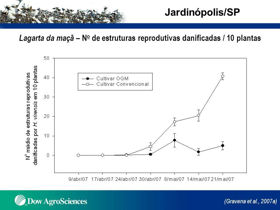 (Gravena et al., 2007a) Lagarta da maçã – N o de estruturas reprodutivas danificadas / 10 plantas Jardinópolis/SP