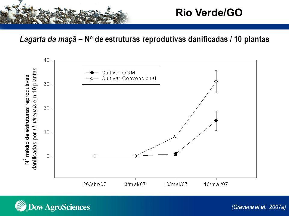 (Gravena et al., 2007a) Lagarta da maçã – N o de estruturas reprodutivas danificadas / 10 plantas Rio Verde/GO