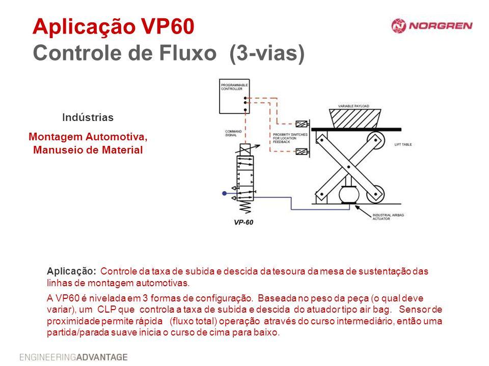 Aplicação VP60 Controle de Fluxo (3-vias) Indústrias Montagem Automotiva, Manuseio de Material Aplicação: Controle da taxa de subida e descida da teso