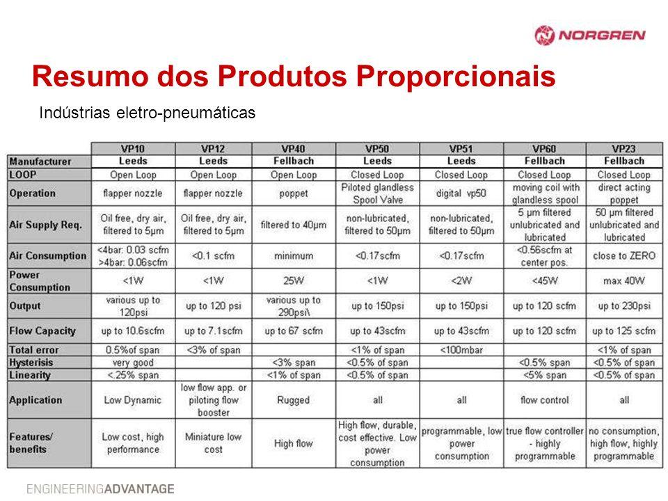 Resumo dos Produtos Proporcionais Indústrias eletro-pneumáticas
