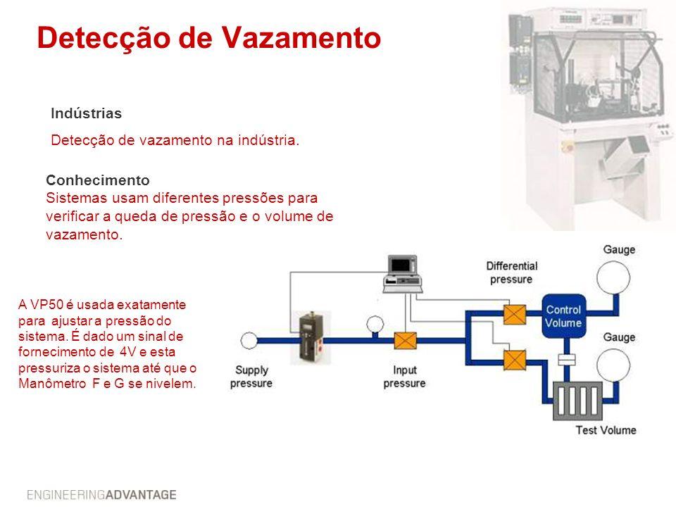 Detecção de Vazamento Conhecimento Sistemas usam diferentes pressões para verificar a queda de pressão e o volume de vazamento. Indústrias Detecção de