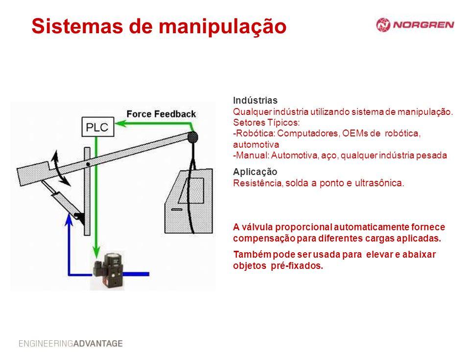Sistemas de manipulação Indústrias Qualquer indústria utilizando sistema de manipulação. Setores Típicos: -Robótica: Computadores, OEMs de robótica, a