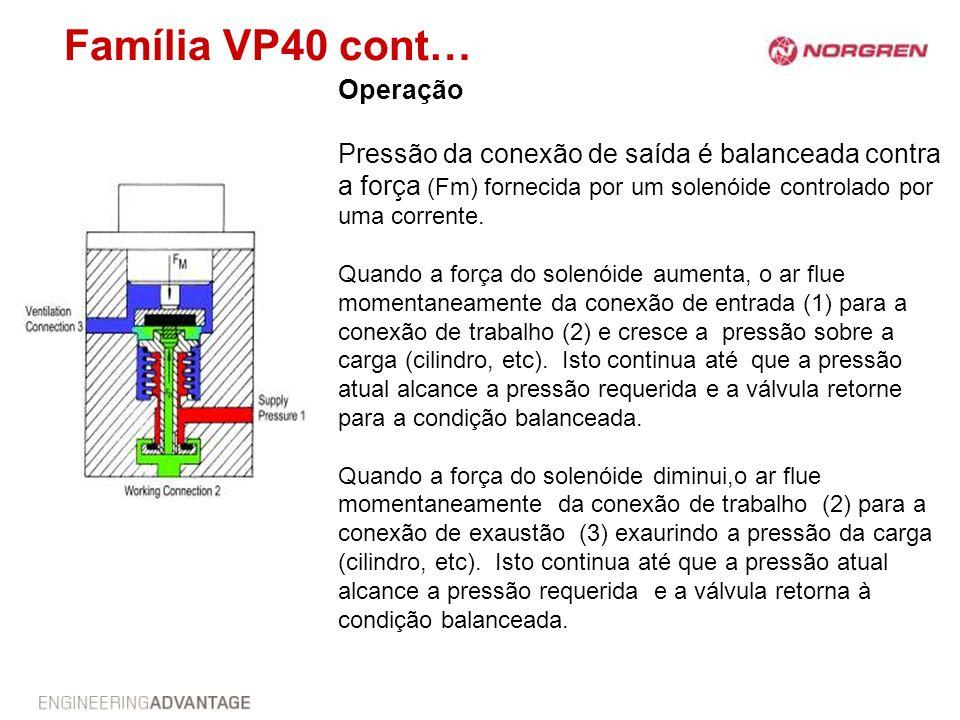 Família VP40 cont… Operação Pressão da conexão de saída é balanceada contra a força (Fm) fornecida por um solenóide controlado por uma corrente. Quand