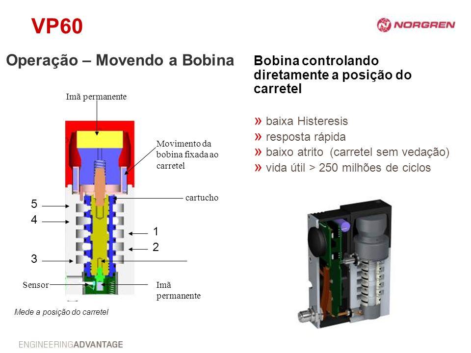 VP60 5 Movimento da bobina fixada ao carretel Imã permanente cartucho 1 4 3 2 Imã permanente Sensor Operação – Movendo a Bobina Bobina controlando dir