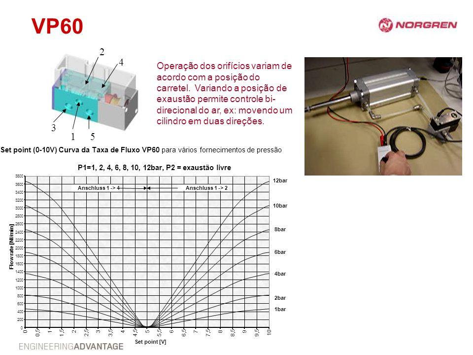 VP60 Set point (0-10V) Curva da Taxa de Fluxo VP60 para vários fornecimentos de pressão P1=1, 2, 4, 6, 8, 10, 12bar, P2 = exaustão livre Operação dos