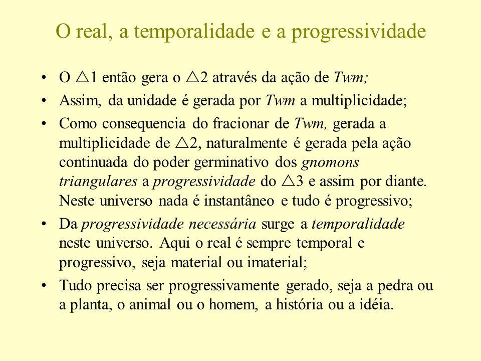 O real, a temporalidade e a progressividade O 1 então gera o 2 através da ação de Twm; Assim, da unidade é gerada por Twm a multiplicidade; Como conse