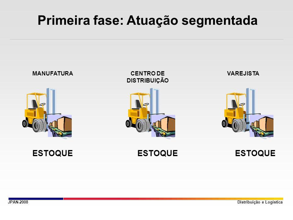 JPAN-2008 Primeira fase: Atuação segmentada Distribuição e Logística MANUFATURACENTRO DE DISTRIBUIÇÃO VAREJISTA ESTOQUE