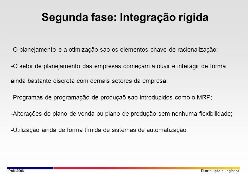 JPAN-2008 Segunda fase: Integração rígida -O planejamento e a otimização sao os elementos-chave de racionalização; -O setor de planejamento das empres