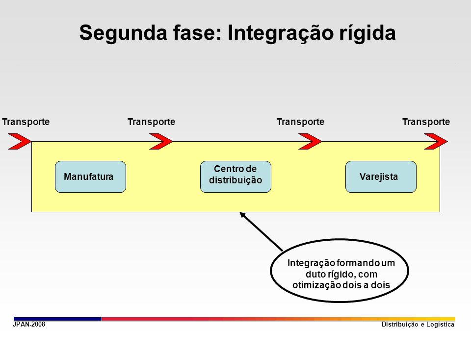JPAN-2008 Segunda fase: Integração rígida Distribuição e Logística Transporte Manufatura Centro de distribuição Varejista Integração formando um duto