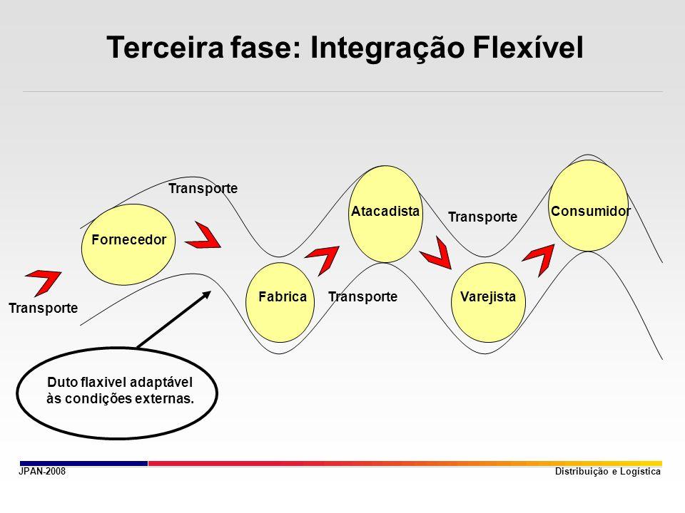 JPAN-2008 Terceira fase: Integração Flexível Distribuição e Logística Fornecedor Fabrica Atacadista Varejista Consumidor Transporte Duto flaxivel adap