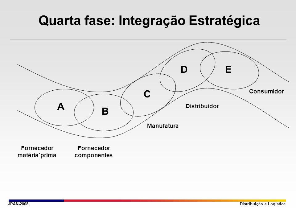 JPAN-2008 Quarta fase: Integração Estratégica Distribuição e Logística A B C DE Fornecedor matéria´prima Fornecedor componentes Manufatura Distribuido
