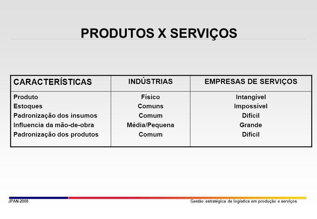 Gestão estratégica de logística em produção e serviços PRODUTOS X SERVIÇOS JPAN-2008 CARACTERÍSTICAS INDÚSTRIASEMPRESAS DE SERVIÇOS Produto Estoques P