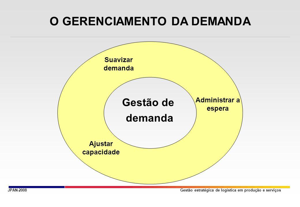 Gestão estratégica de logística em produção e serviços O GERENCIAMENTO DA DEMANDA Gestão de demanda Suavizar demanda Ajustar capacidade Administrar a