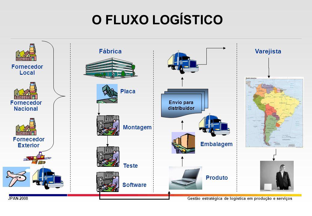 Gestão estratégica de logística em produção e serviços Envio para distribuidor Embalagem Fornecedor Exterior Fornecedor Nacional Placa Teste Montagem