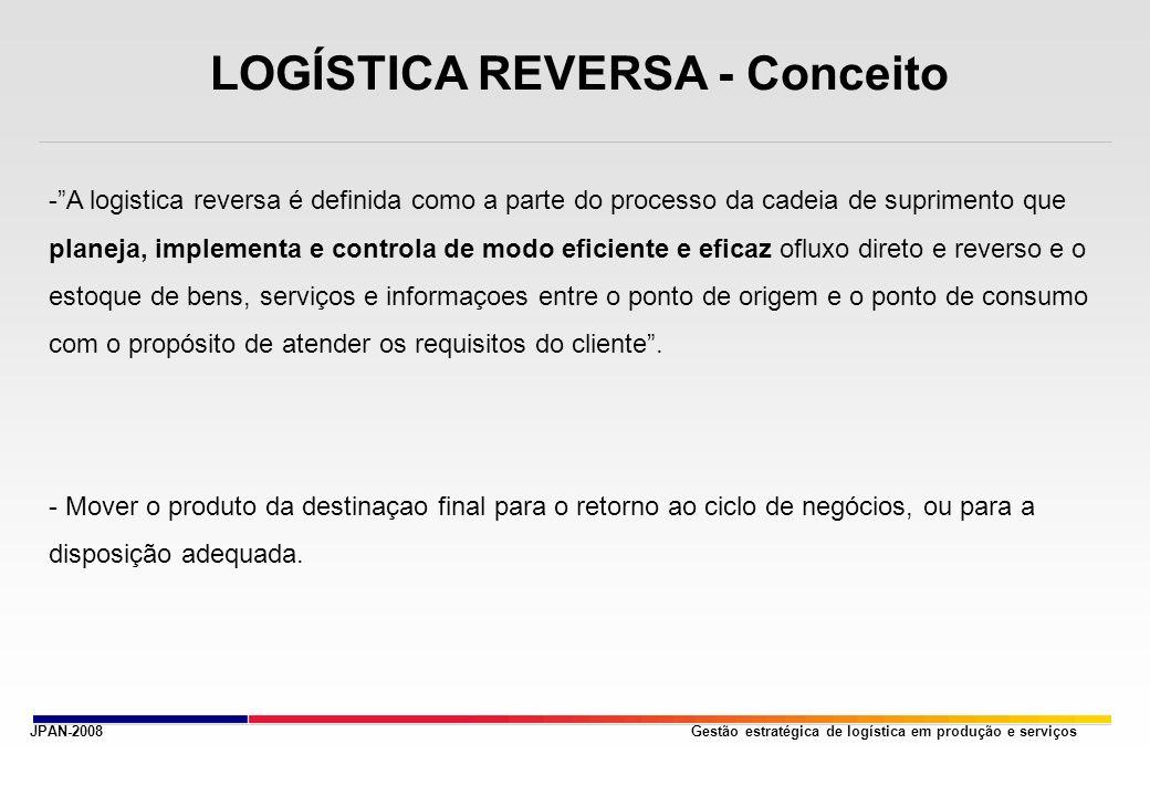 Gestão estratégica de logística em produção e serviçosJPAN-2008 LOGÍSTICA REVERSA - Conceito -A logistica reversa é definida como a parte do processo da cadeia de suprimento que planeja, implementa e controla de modo eficiente e eficaz ofluxo direto e reverso e o estoque de bens, serviços e informaçoes entre o ponto de origem e o ponto de consumo com o propósito de atender os requisitos do cliente.