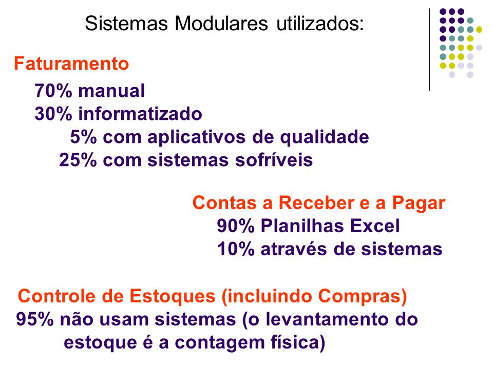 Faturamento 70% manual 30% informatizado 5% com aplicativos de qualidade 25% com sistemas sofríveis Contas a Receber e a Pagar 90% Planilhas Excel 10%