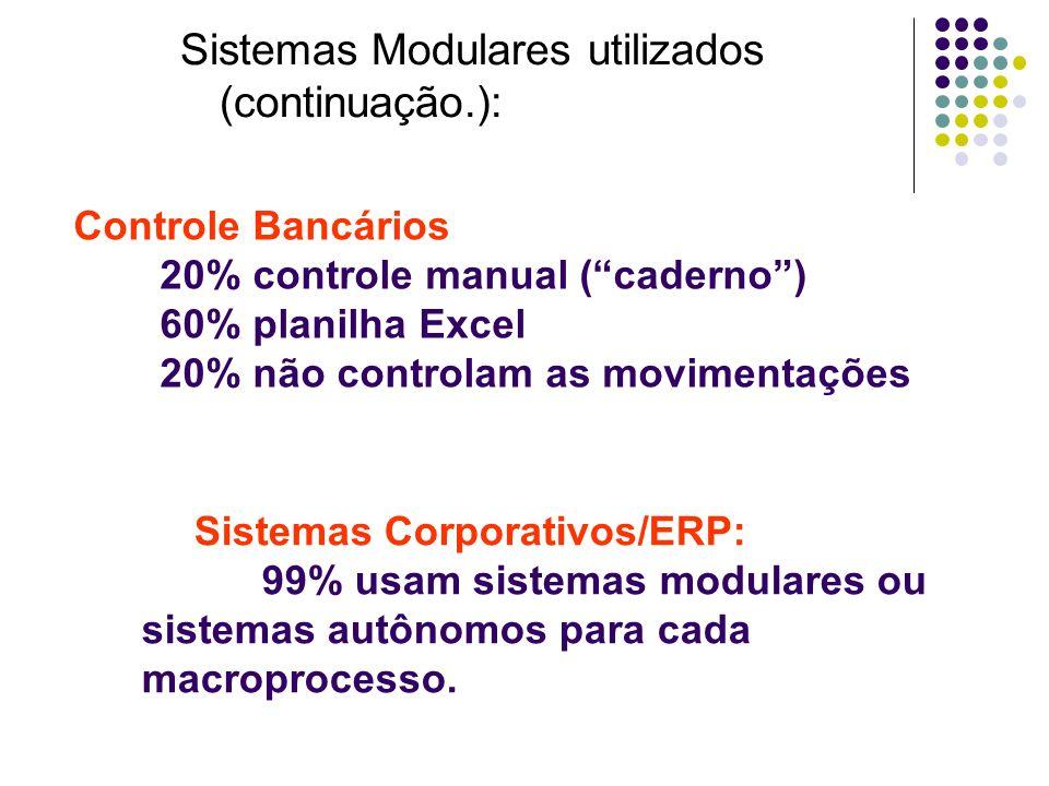 Controle Bancários 20% controle manual (caderno) 60% planilha Excel 20% não controlam as movimentações Sistemas Corporativos/ERP: 99% usam sistemas mo