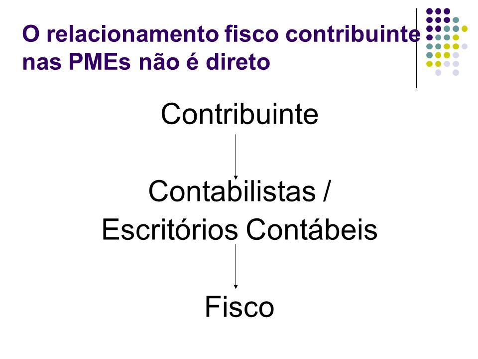 O relacionamento fisco contribuinte nas PMEs não é direto Contribuinte Contabilistas / Escritórios Contábeis Fisco