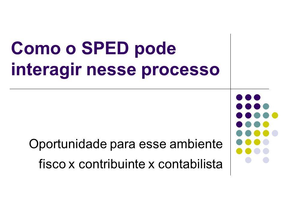 Como o SPED pode interagir nesse processo Oportunidade para esse ambiente fisco x contribuinte x contabilista