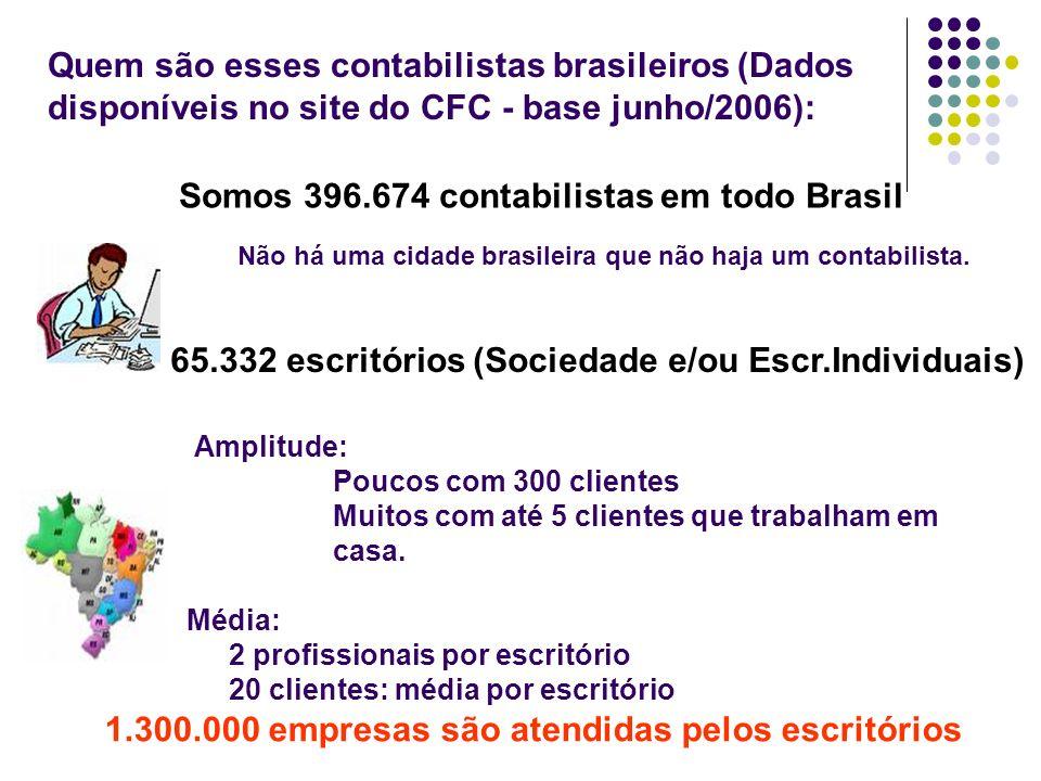 Somos 396.674 contabilistas em todo Brasil Não há uma cidade brasileira que não haja um contabilista. 65.332 escritórios (Sociedade e/ou Escr.Individu