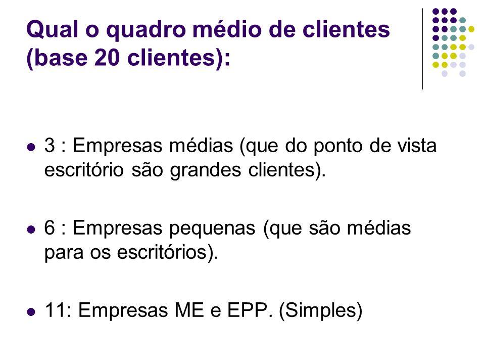 Qual o quadro médio de clientes (base 20 clientes): 3 : Empresas médias (que do ponto de vista escritório são grandes clientes). 6 : Empresas pequenas