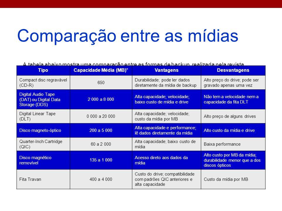 Comparação entre as mídias A tabela abaixo mostra uma comparação entre as formas de backup, realizada pela revista InfoExame TipoCapacidade Média (MB)