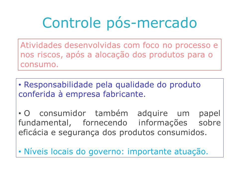 Controle pós-mercado Responsabilidade pela qualidade do produto conferida à empresa fabricante. O consumidor também adquire um papel fundamental, forn