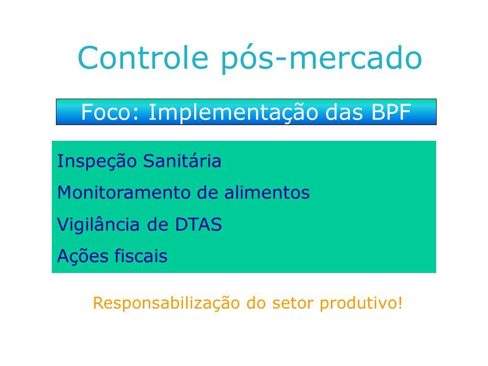 Controle pós-mercado Foco: Implementação das BPF Inspeção Sanitária Monitoramento de alimentos Vigilância de DTAS Ações fiscais Responsabilização do s