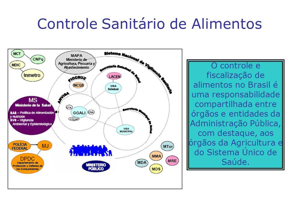 Controle Sanitário de Alimentos O controle e fiscalização de alimentos no Brasil é uma responsabilidade compartilhada entre órgãos e entidades da Admi