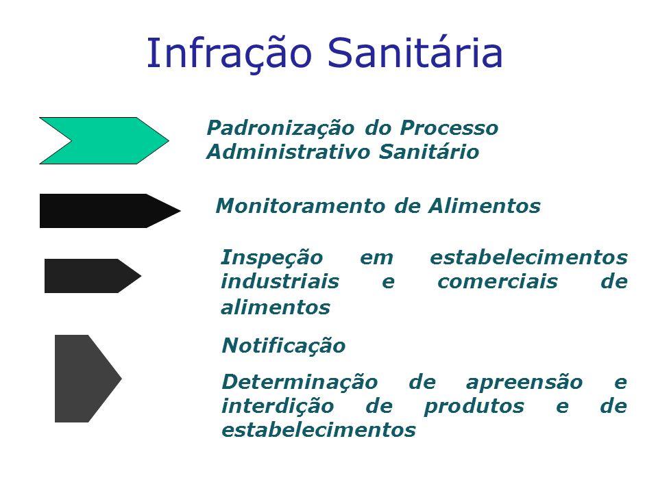 Infração Sanitária Monitoramento de Alimentos Inspeção em estabelecimentos industriais e comerciais de alimentos Notificação Determinação de apreensão