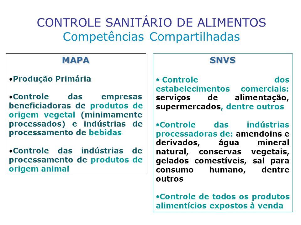 CONTROLE SANITÁRIO DE ALIMENTOS Competências Compartilhadas MAPA Produção Primária Controle das empresas beneficiadoras de produtos de origem vegetal