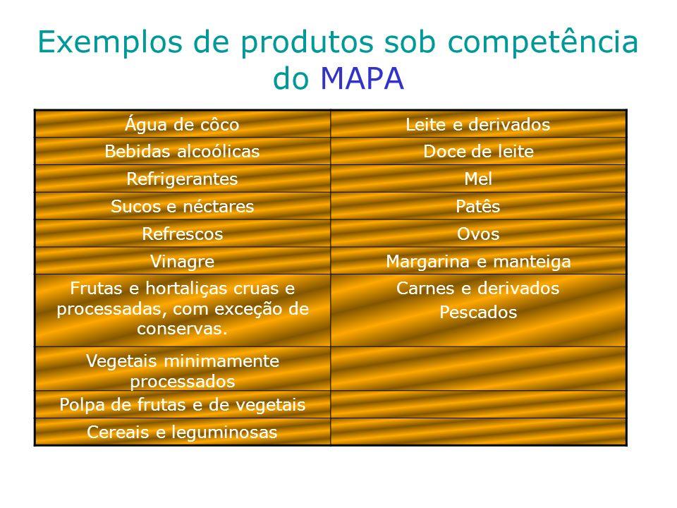 Exemplos de produtos sob competência do MAPA Água de côcoLeite e derivados Bebidas alcoólicasDoce de leite RefrigerantesMel Sucos e néctaresPatês Refr