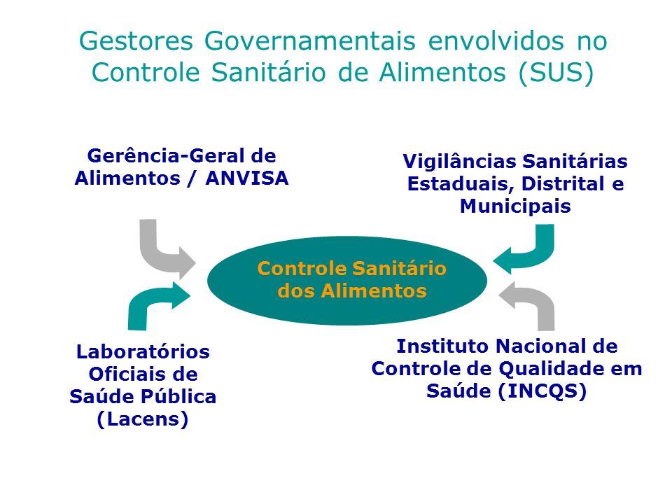 Gestores Governamentais envolvidos no Controle Sanitário de Alimentos (SUS) Controle Sanitário dos Alimentos Gerência-Geral de Alimentos / ANVISA Vigi