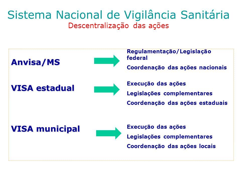 Sistema Nacional de Vigilância Sanitária Descentralização das ações Anvisa/MS VISA estadual VISA municipal Regulamentação/Legislação federal Coordenaç