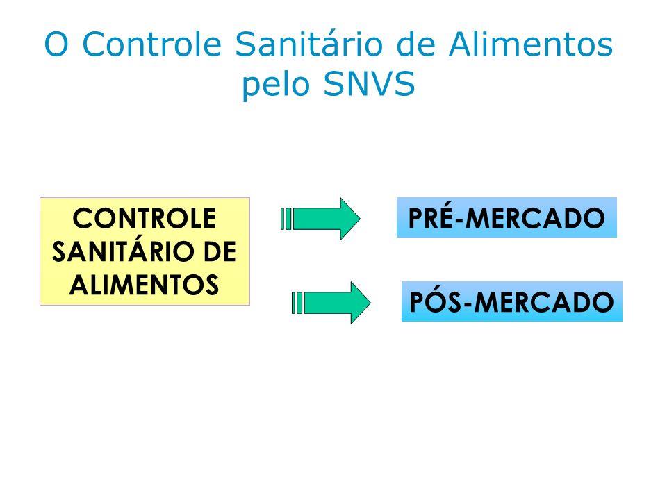 CONTROLE SANITÁRIO DE ALIMENTOS PÓS-MERCADO PRÉ-MERCADO O Controle Sanitário de Alimentos pelo SNVS