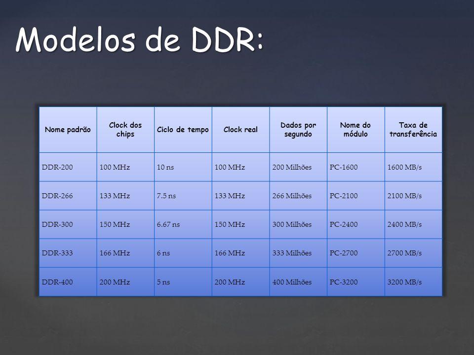 Modelos de DDR: