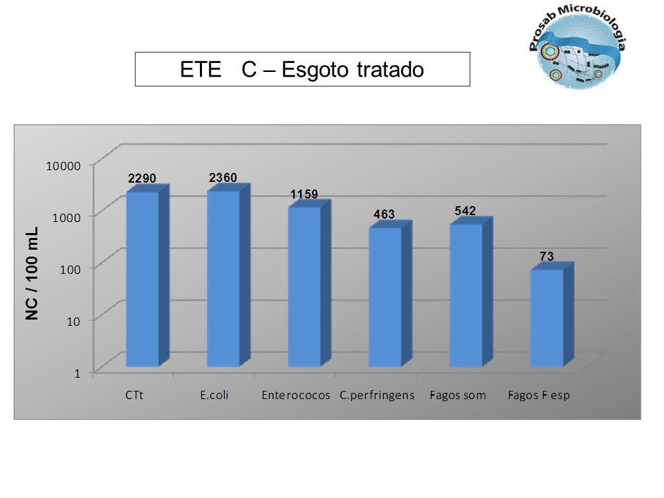 ETE C – Esgoto tratado NC / 100 mL