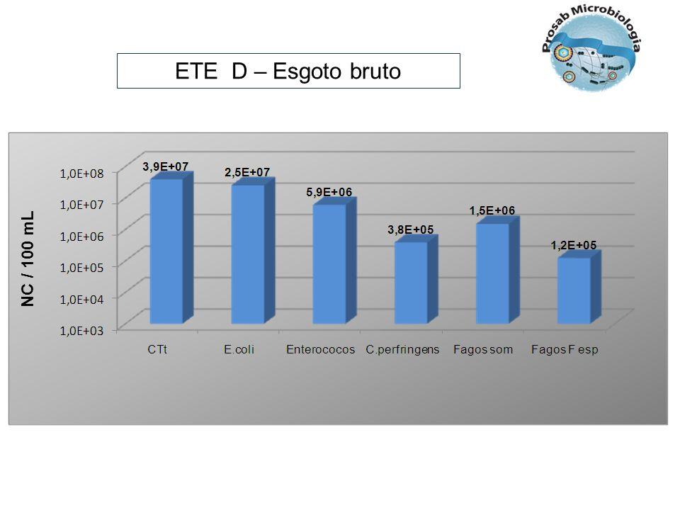 ETE D – Esgoto bruto NC / 100 mL
