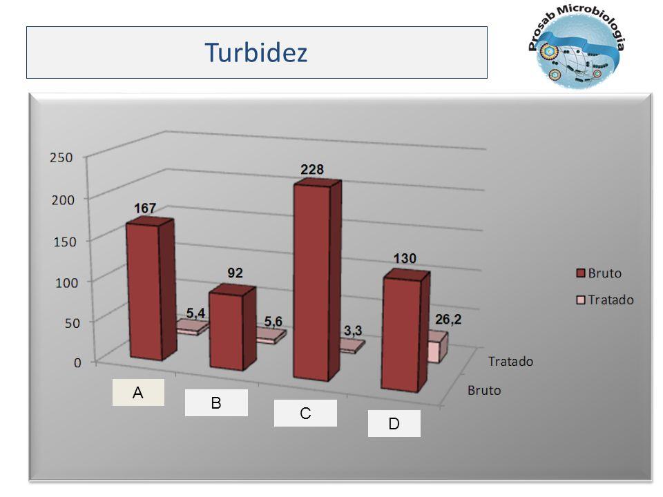 Turbidez A B C D