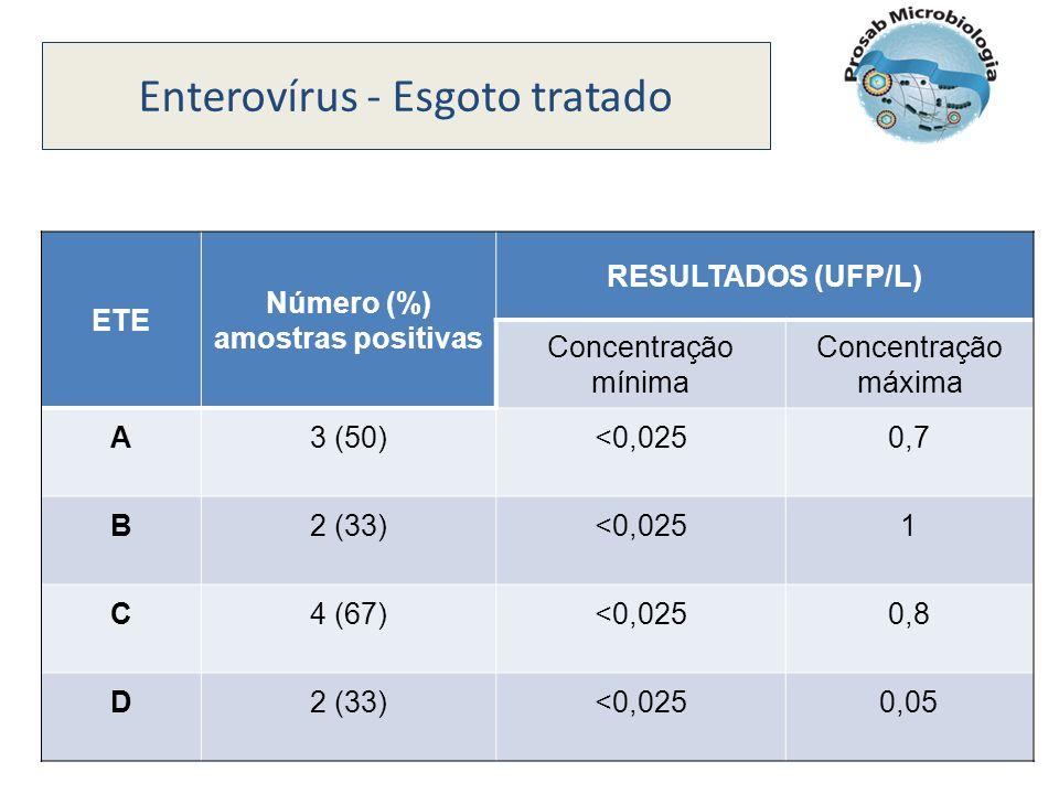 Enterovírus - Esgoto tratado ETE Número (%) amostras positivas RESULTADOS (UFP/L) Concentração mínima Concentração máxima A 3 (50)<0,0250,7 B 2 (33)<0