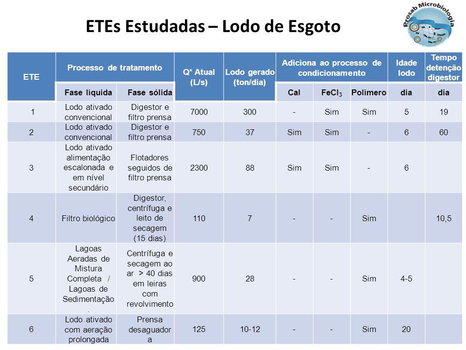 ETEs Estudadas – Lodo de Esgoto ETE Processo de tratamento Q* Atual (L/s) Lodo gerado (ton/dia) Adiciona ao processo de condicionamento Idade lodo Tem