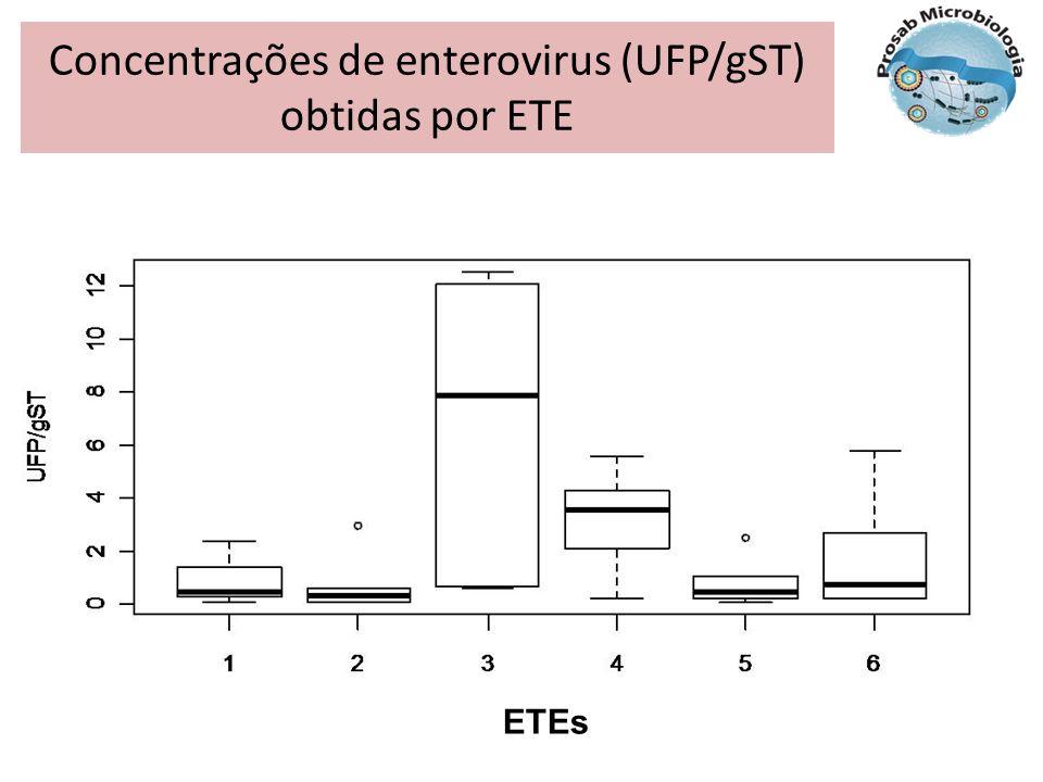 Concentrações de enterovirus (UFP/gST) obtidas por ETE ETEs