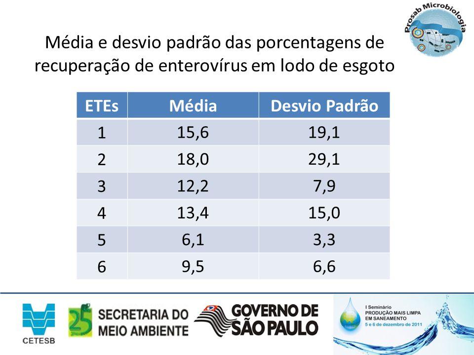 Média e desvio padrão das porcentagens de recuperação de enterovírus em lodo de esgoto ETEsMédiaDesvio Padrão 1 15,619,1 2 18,029,1 3 12,27,9 4 13,415