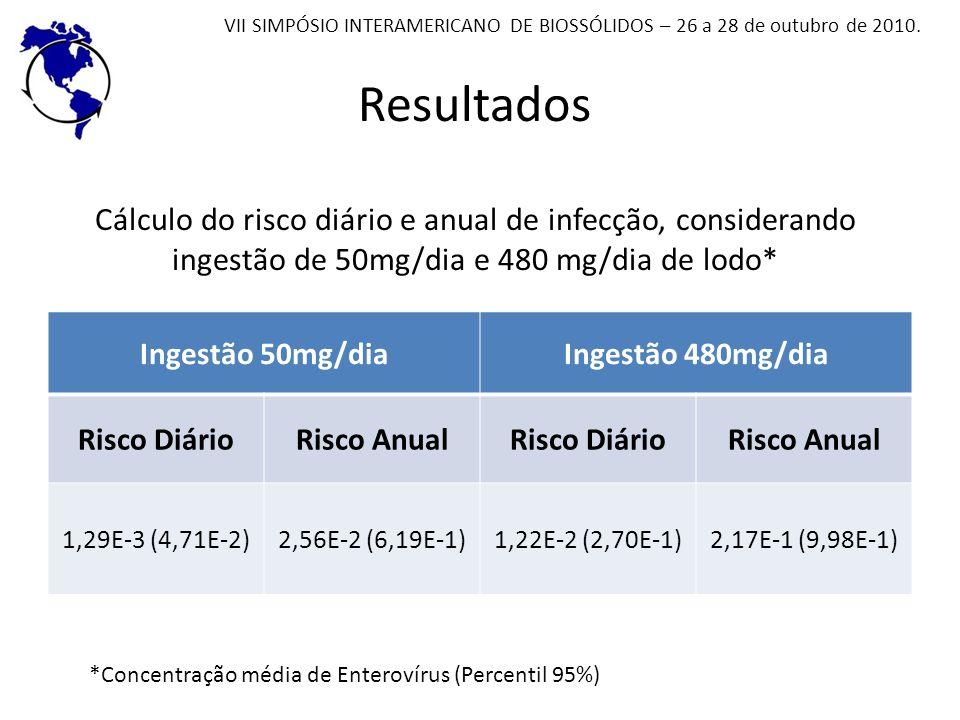 Resultados Cálculo do risco diário e anual de infecção, considerando ingestão de 50mg/dia e 480 mg/dia de lodo* Ingestão 50mg/diaIngestão 480mg/dia Ri