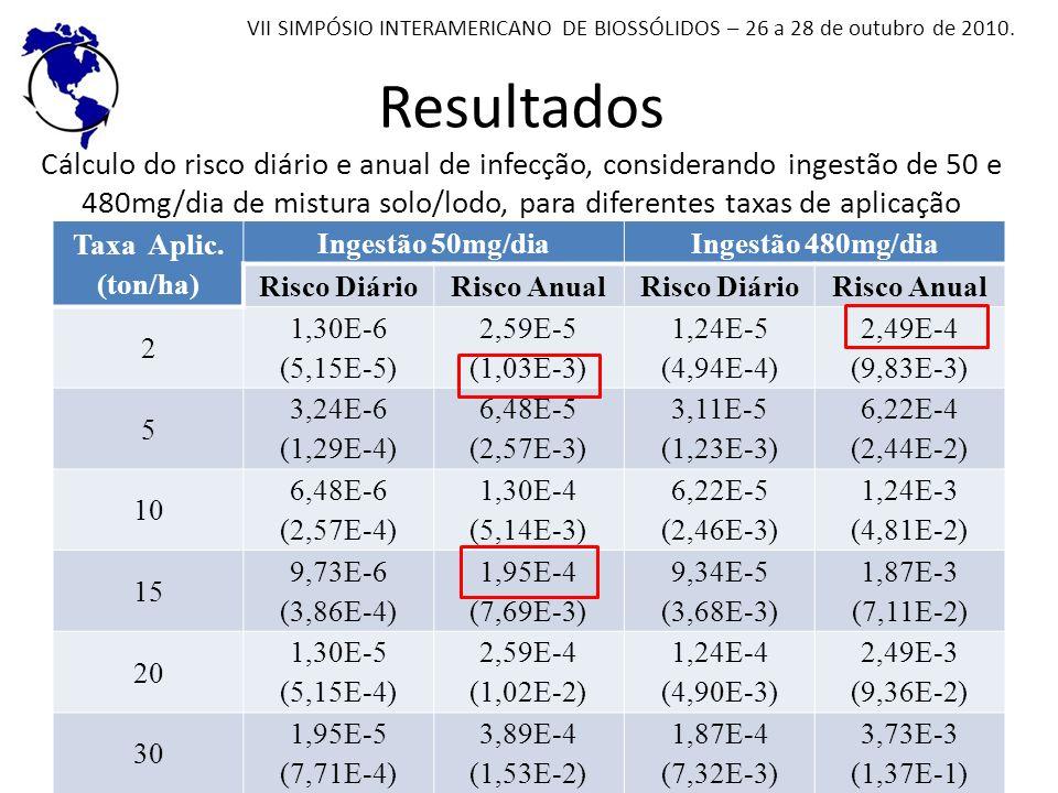 Resultados Cálculo do risco diário e anual de infecção, considerando ingestão de 50 e 480mg/dia de mistura solo/lodo, para diferentes taxas de aplicaç