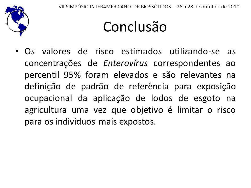 Conclusão Os valores de risco estimados utilizando-se as concentrações de Enterovírus correspondentes ao percentil 95% foram elevados e são relevantes
