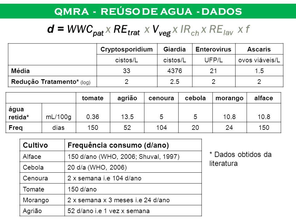 QMRA - REÚSO DE AGUA - DADOS d = WWC pat x RE trat x V veg x IR ch x RE lav x f CryptosporidiumGiardiaEnterovirusAscaris cistos/L UFP/Lovos viáveis/L