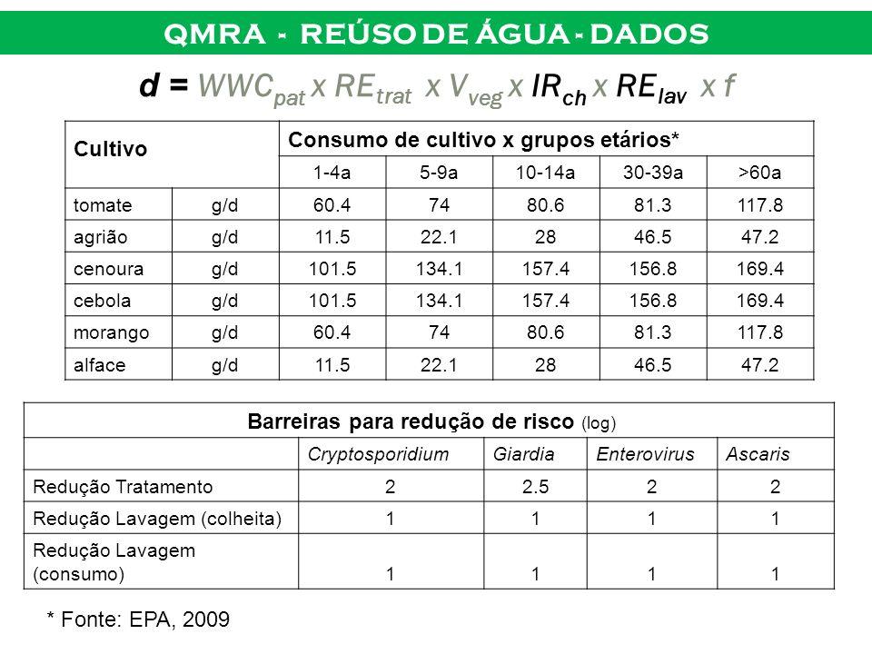 QMRA - REÚSO DE ÁGUA - DADOS d = WWC pat x RE trat x V veg x IR ch x RE lav x f Cultivo Consumo de cultivo x grupos etários* 1-4a5-9a10-14a30-39a>60a