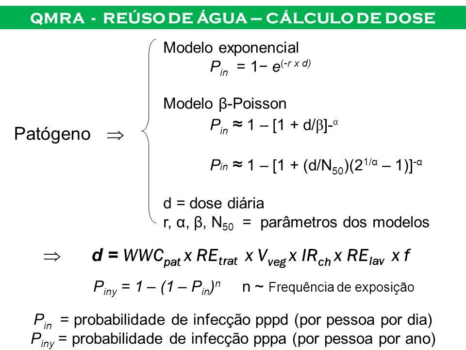 Modelo exponencial P in = 1 e (-r x d) Modelo β-Poisson P in 1 – [1 + d/ β ]- α P in 1 – [1 + (d/N 50 )(2 1/α – 1)] -α d = dose diária r, α, β, N 50 =